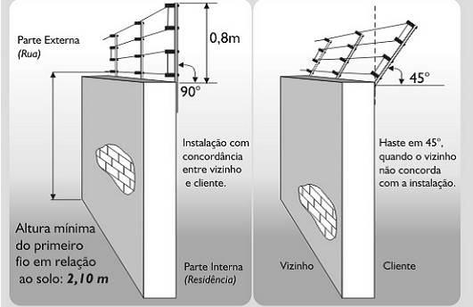 Projetos e Instalação de Cercas Elétricas